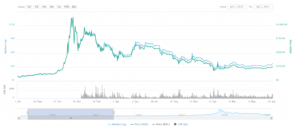 bitcoin price after mt gox
