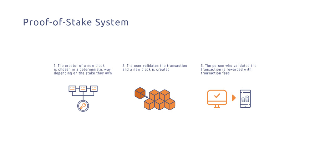 proof of stake system explained