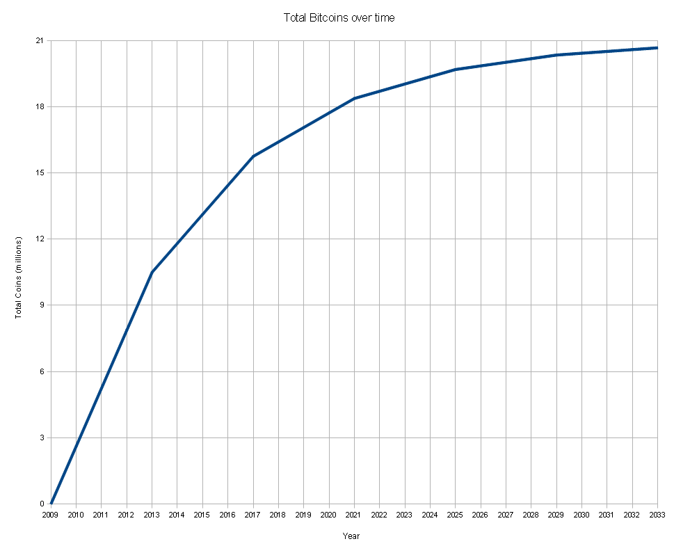 number of bitcoin over time