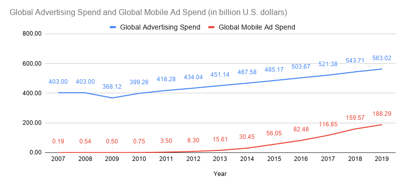Global Advertising Spend and Global Mobile Ad Spend