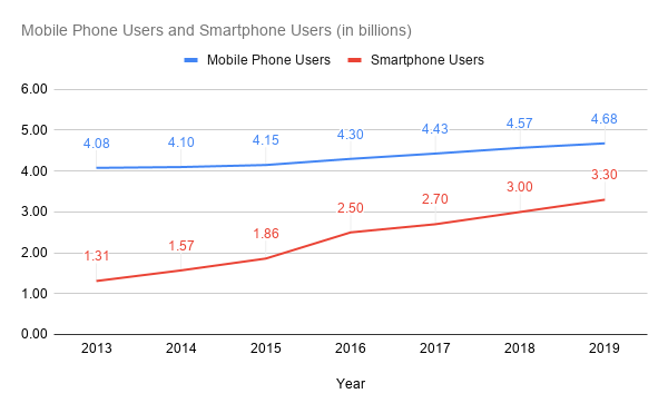 Mobile Phone Users and Smartphone Users