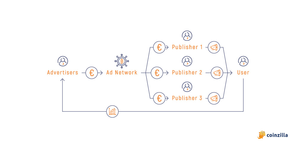 ad networks explained