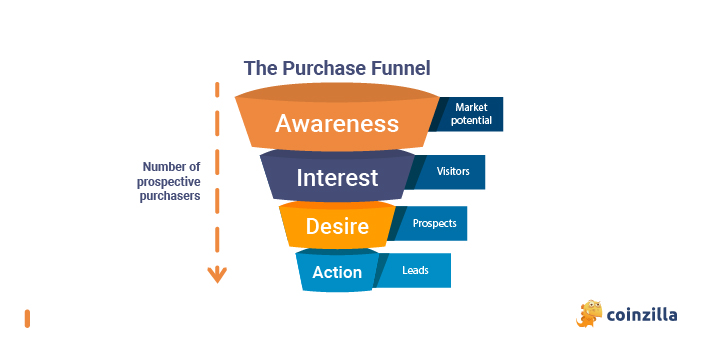 funnels and advertising campaigns