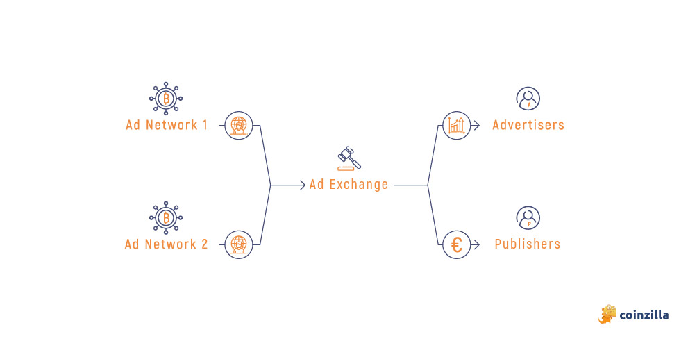 ad exchanges explained