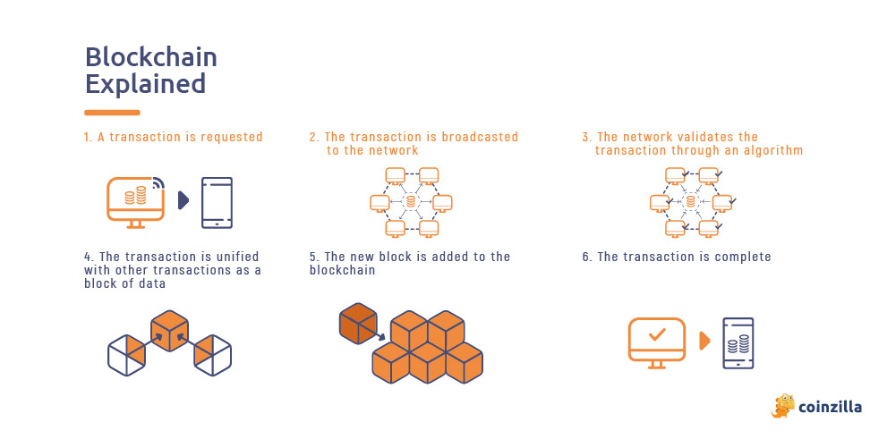 blockchain system explained