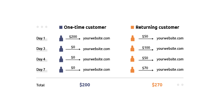 customer lifetime value explained