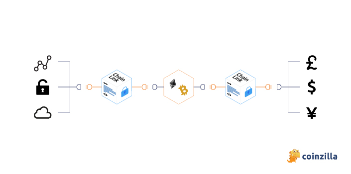 How does Chainlink work
