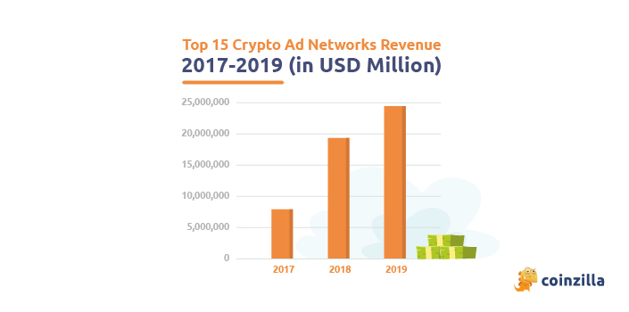 Crypto Advertising Networks 2017-2019