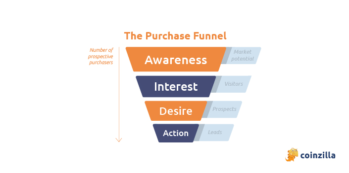 Define your Funnel
